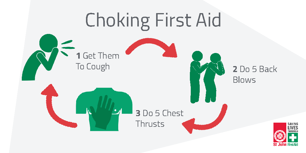 Choking First Aid Australia